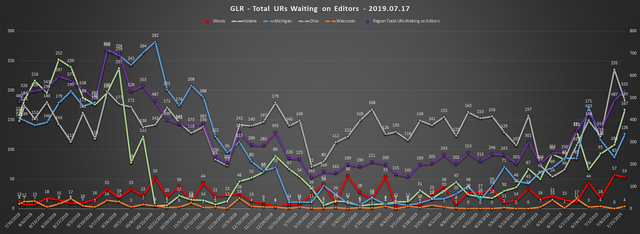 2019-07-17-GLR-UR-Report-Total-URs-Waiting-On-Editors