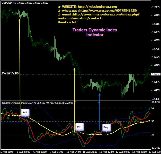 Traders-Dynamic-Index-Meta-Trader-Indicator-33