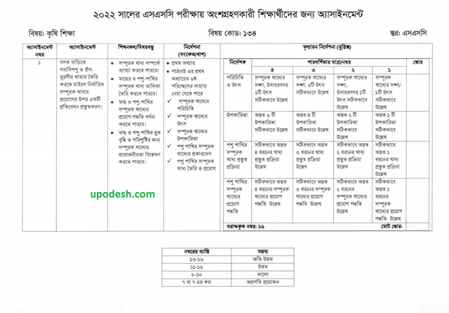 SSC 7th Week Agriculture Studies Assignment 2022