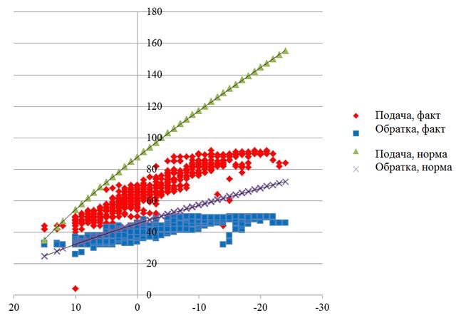 Зависимость температур в трубопроводах от температуры окружающей среды