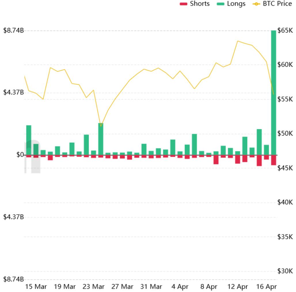 Liquidation history BTC April 2021