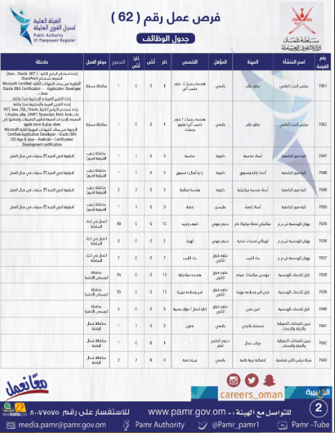 وظائف وزارة القوى العاملة سلطنة عمان