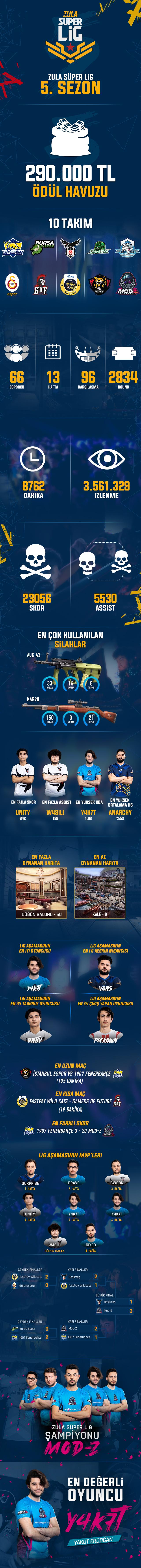 s-per-lig-sezon-5-nfografik-par-a