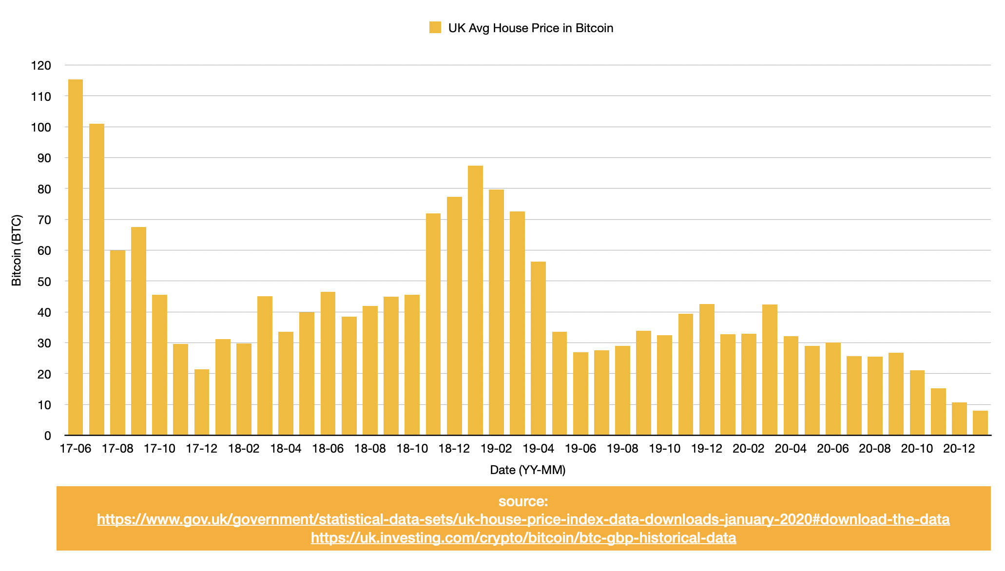 UK-Avg-House-Price-in-Bitcoin.png