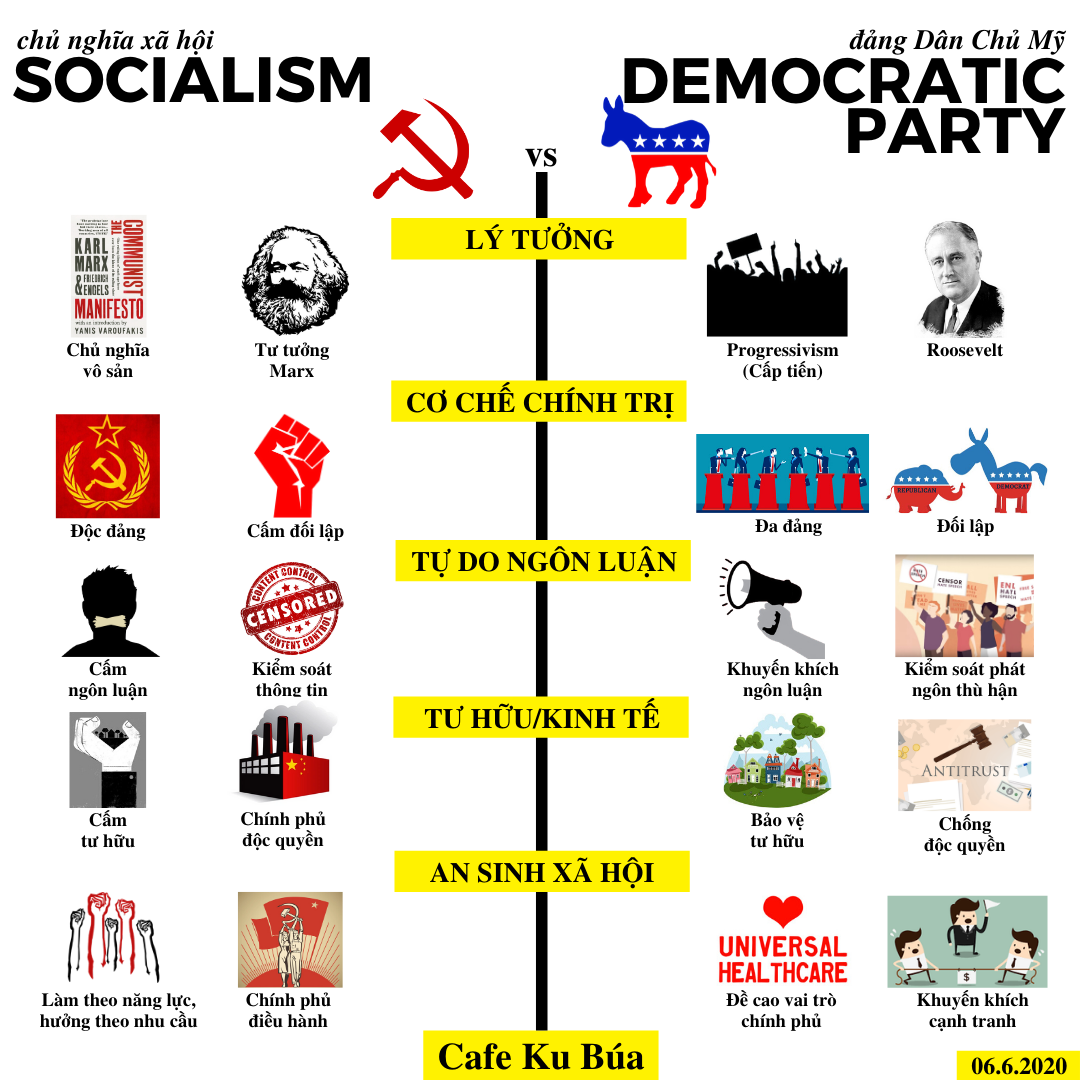 ĐẢNG DÂN CHỦ MỸ CÓ PHẢI LÀ CNXH – DEMOCRATIC PARTY AND SOCIALISM