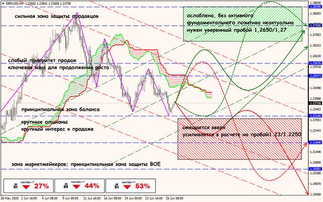 Аналитика от ForexChief - Страница 17 29-06-20-GBPUSD