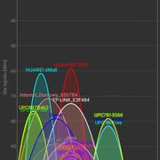 odtienenie wifi sietí
