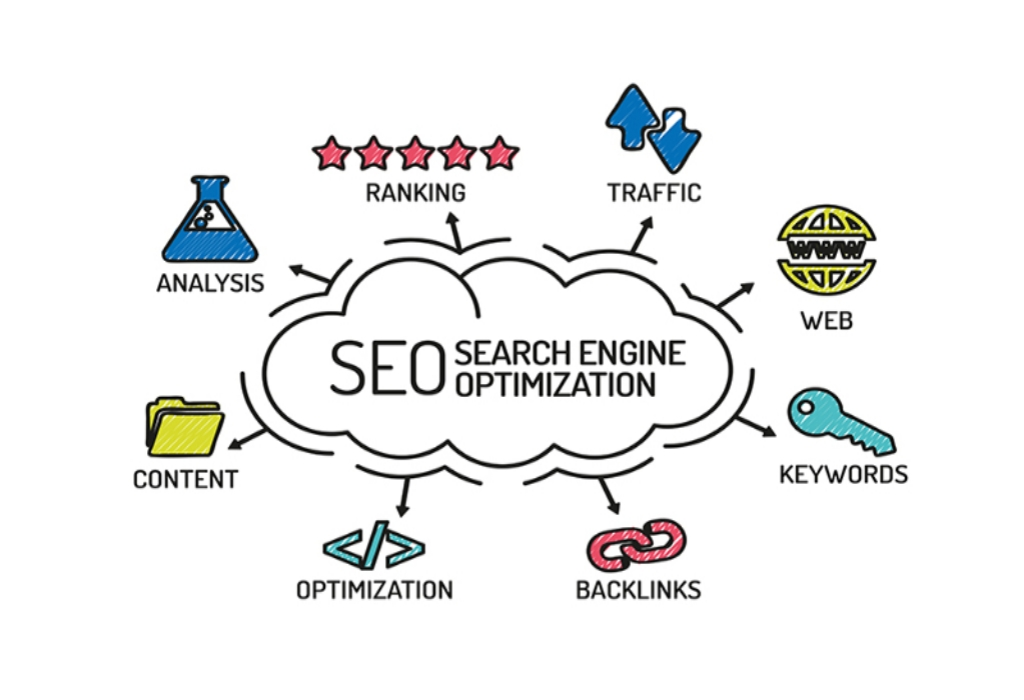 Effective Strategies For Search Engine Optimization That One May Use Beginning Today