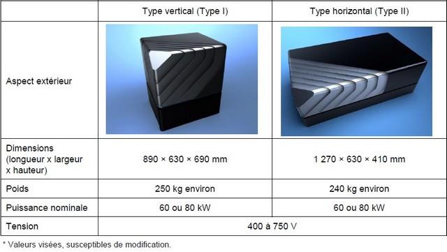 Toyota va commercialiser un module de pile à combustible prêt à l'emploi Module-pile-combustible-fc-module