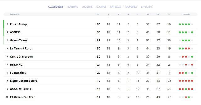 Classement MPG de la Ligue Poteaux Carrés (saison 1)