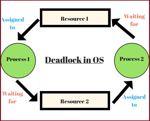 Deadlock in OS