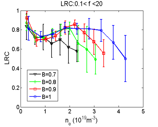 Influence of density limit in the amplitude of LRC in NBI plasma scenarios with different magnetic fields. LRC are strongly reduced as approaching the density limit.