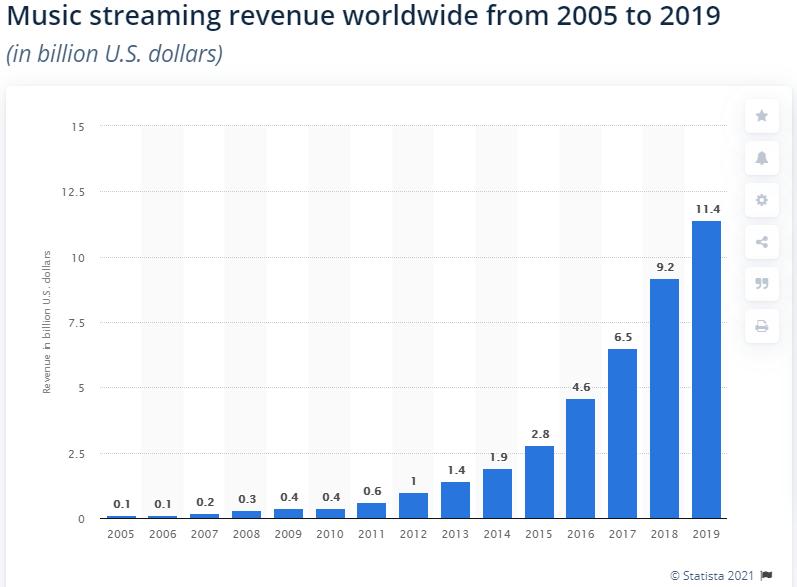 music-streaming-revenue
