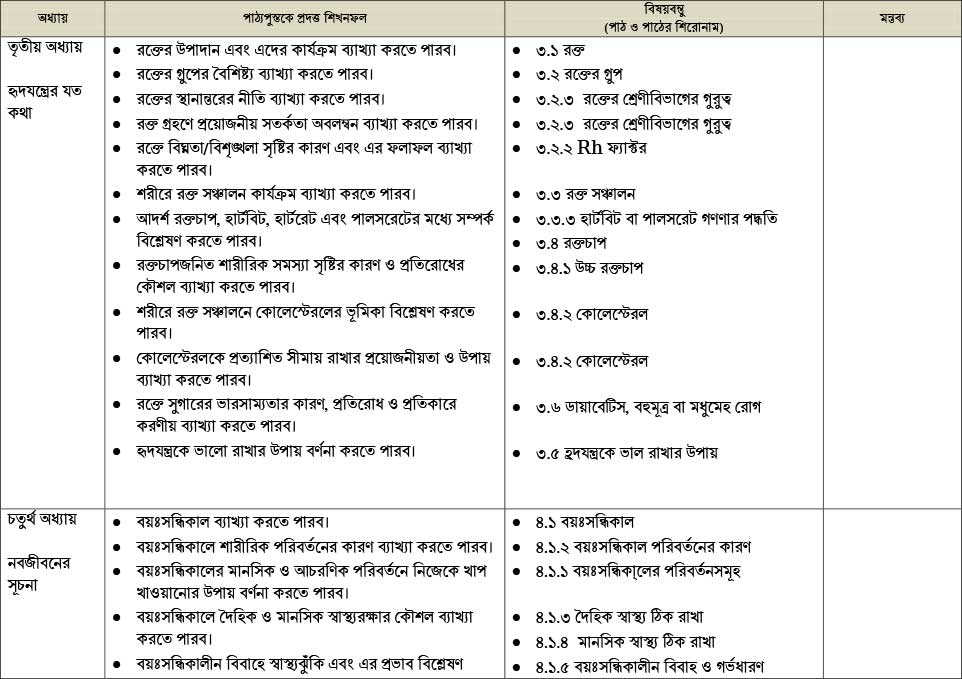 SSC-Science-Short-Syllabus-3