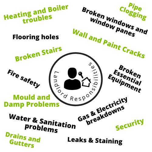 Landlord responsibilities for property disrepairs