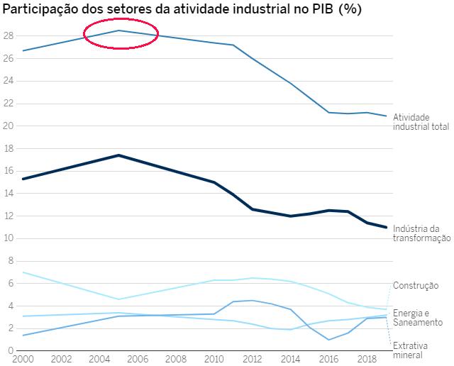 Indústria brasileira pib