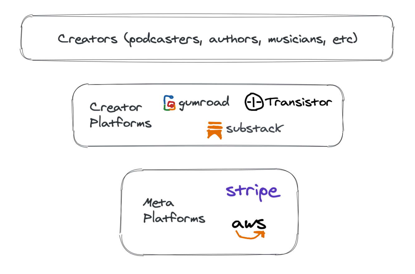 Creator Platform Layers