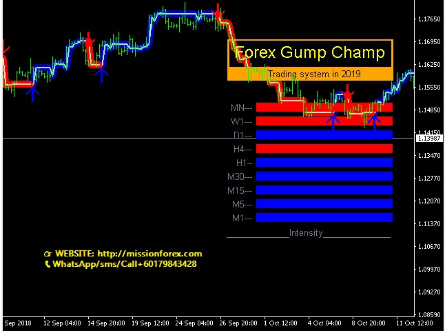 ForexGumpUltra the best indicator for scalping! & ForexGump Champ