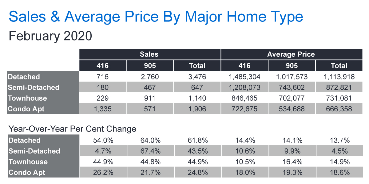 TREB Sales & Average Price Chart - Feb 2020
