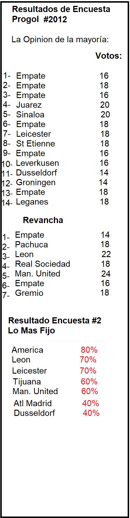 Resultado-Encuesta-Progol-2012