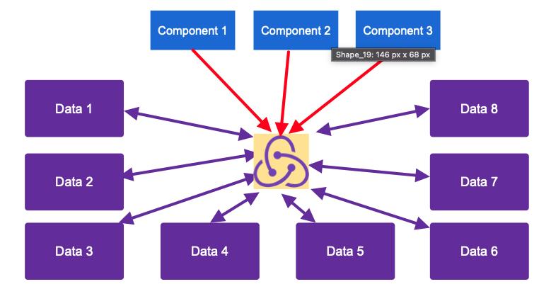 5-Redux-Basic-Data-Communication-to-Component