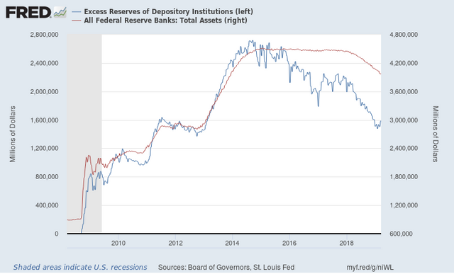 Fed Balance Sheet Expansion Creates Excess Reserves!