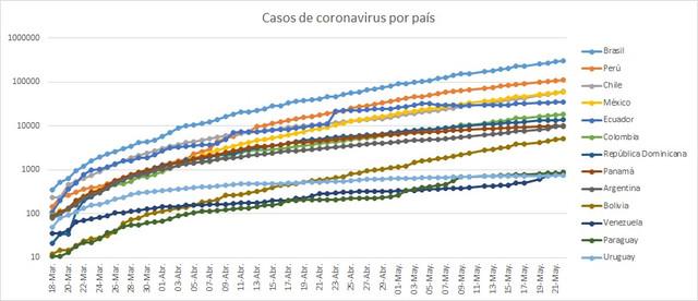 Casos-de-coronavirus-por-pa-s