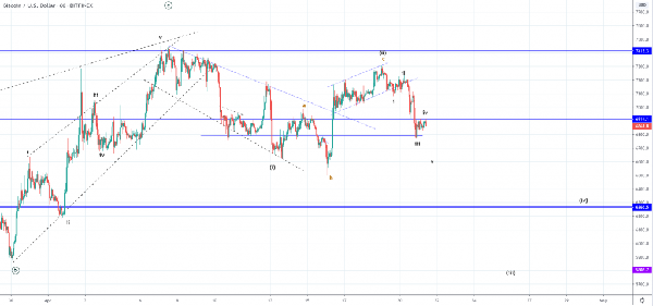 FXOpen Spread world and forexcup - Page 19 Btcusd-1h-2-1024x479