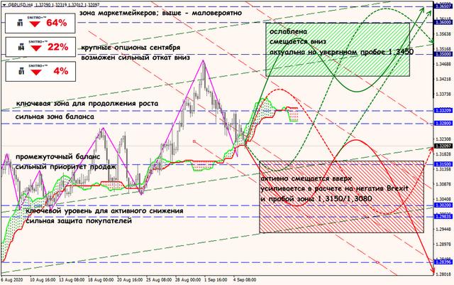 Аналитика от ForexChief - Страница 18 07-09-20-GBPUSD