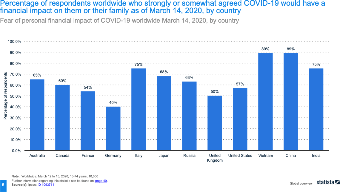 Statista - Impact of COVID-19 on personal family finances