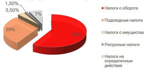 Структура налоговых поступлений в Китае в 2018 г.
