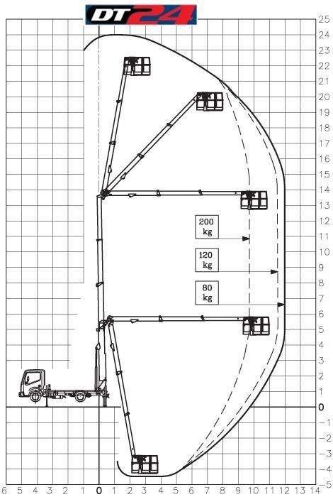 pracovni-dosahy-plosina-Cela-DT-24