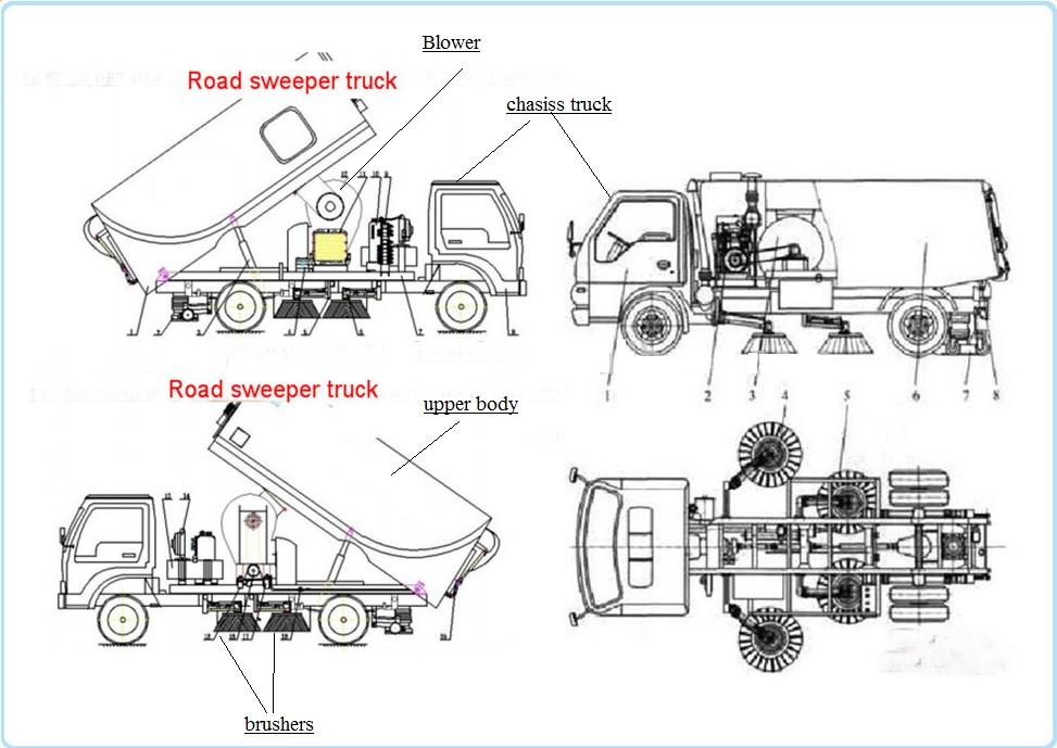 Cấu tạo phần chuyên dụng của xe quét đường hút bụi