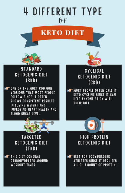 4-Different-Types-of-Keto-Diet