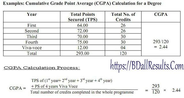 Honours Result Grading-Syatem-002..BDallResults.com