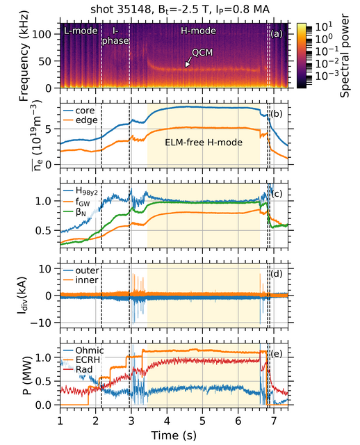 Time evolution of different quantities in a discharge with a stationary ELM-free H-mode: (a) reflectometry phase spectra; (b) line-averaged electron density; (c) performance indicators; (d) divertor shunt currents and (e) heating and radiated power.