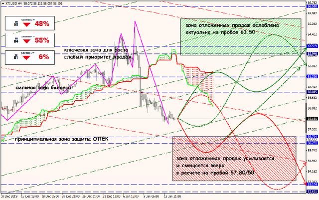 Аналитика от ForexChief - Страница 15 15-01-20-XTIUSD