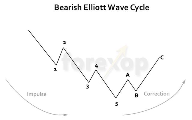 Elliot-WAVE