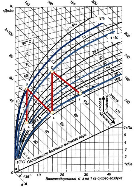 Графический анализ сушки слив с использованием энергии инфракрасного излучения  (I – d диаграмма)