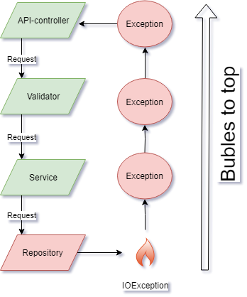 Exception from repository