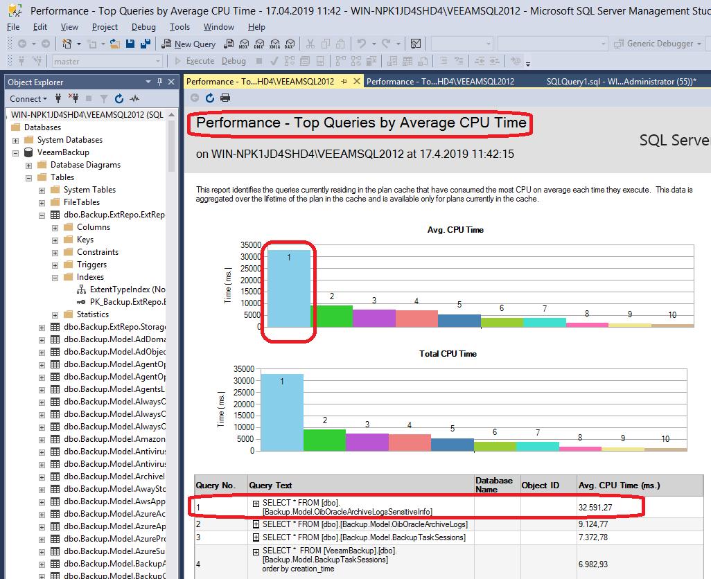 SQL Server running VeeamDB high CPU usage reason may be for
