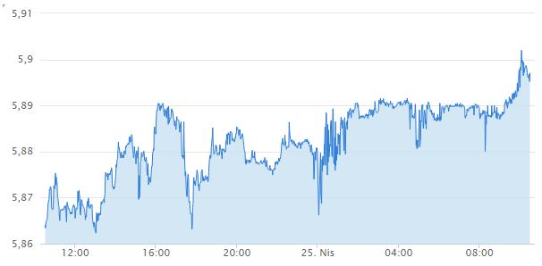 Dolar TL 24 saatlik grafik