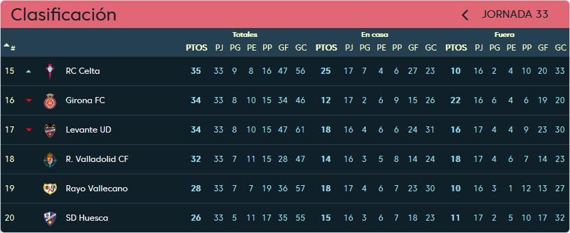 Real Valladolid - Girona F.C. Martes 23 de abril. 20:30 Clasificacion-jornada-33