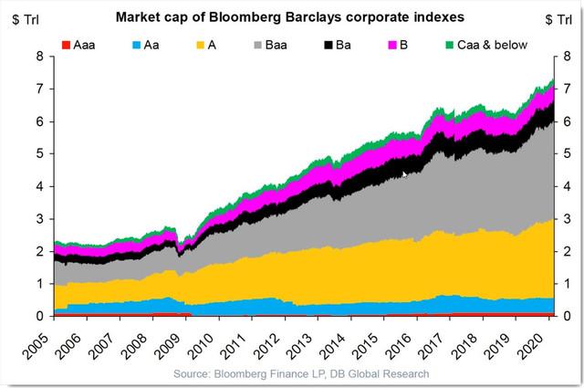 13-maart-Groei-US-kredietmarkt