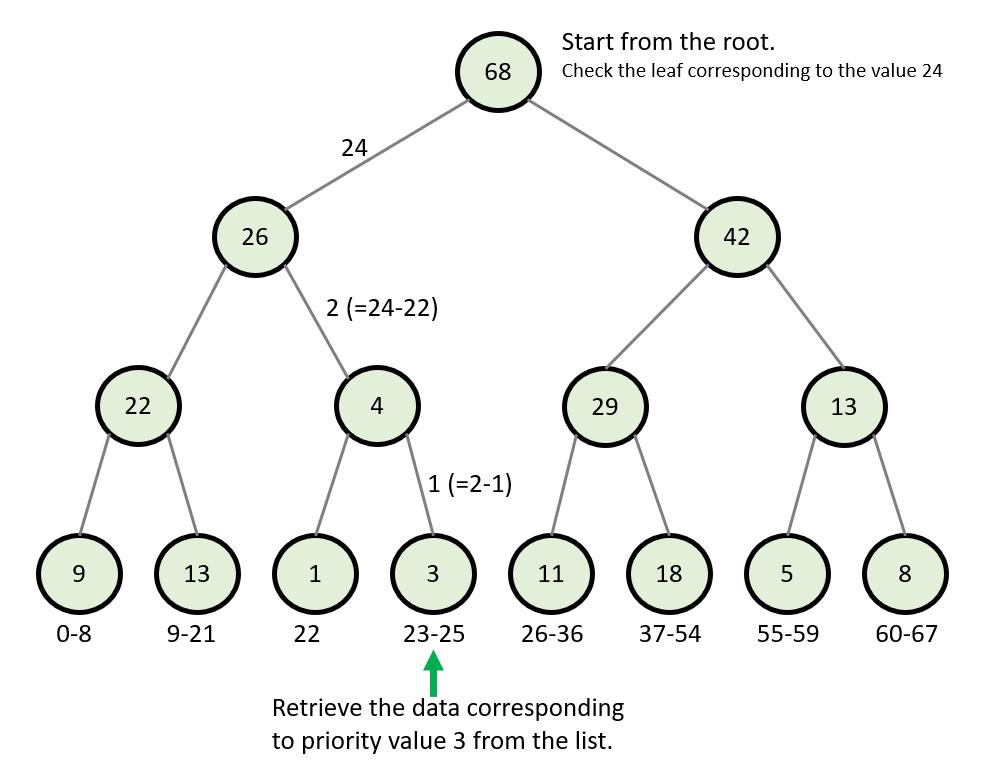 Sum Tree Data Retrieval