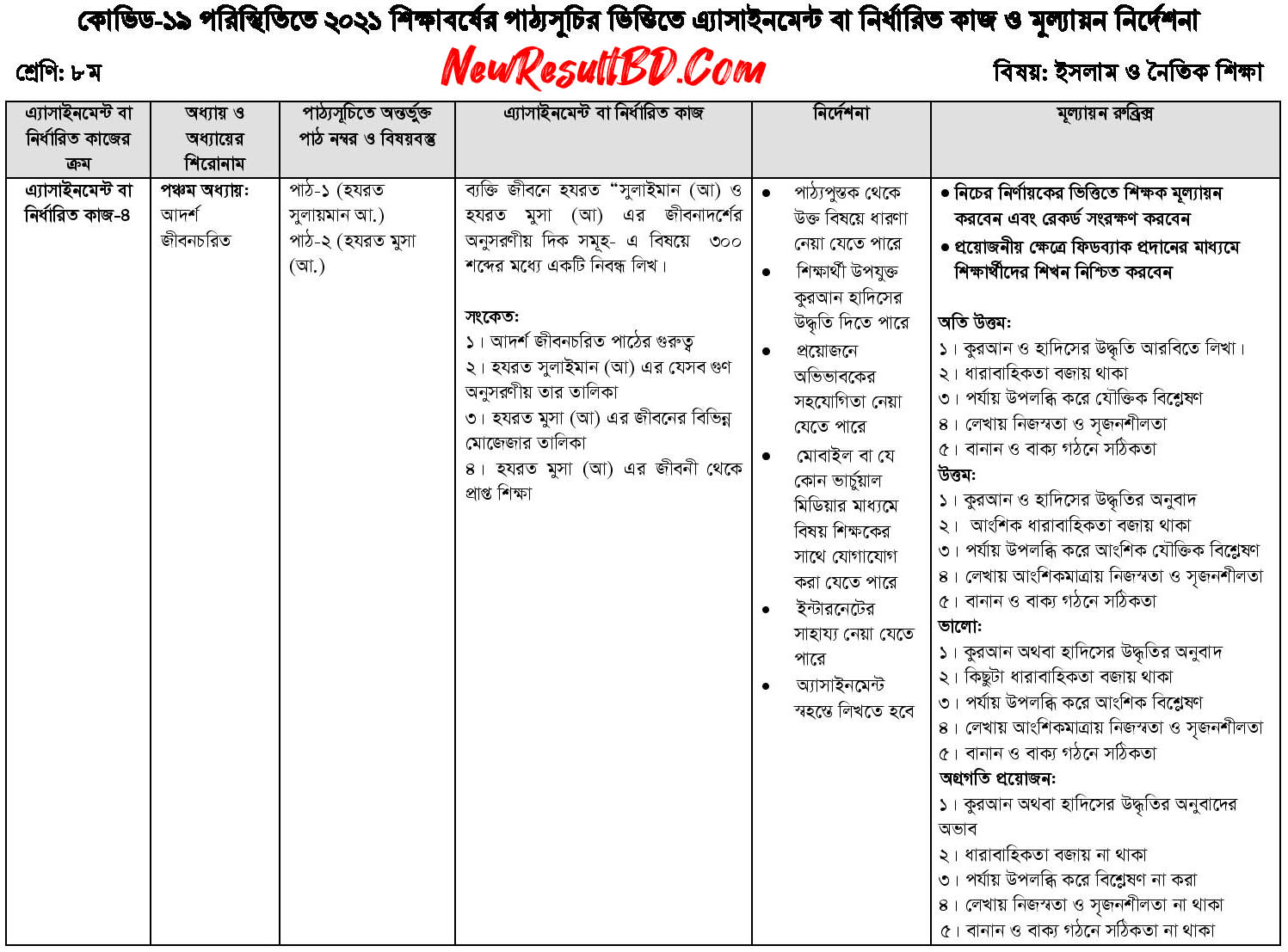 Class 8 19th Week Islam and Moral Education Assignment Answer