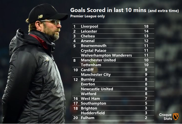 Image-03-EPL-Ranked-by-Goals-Scored-last-10-mins-1