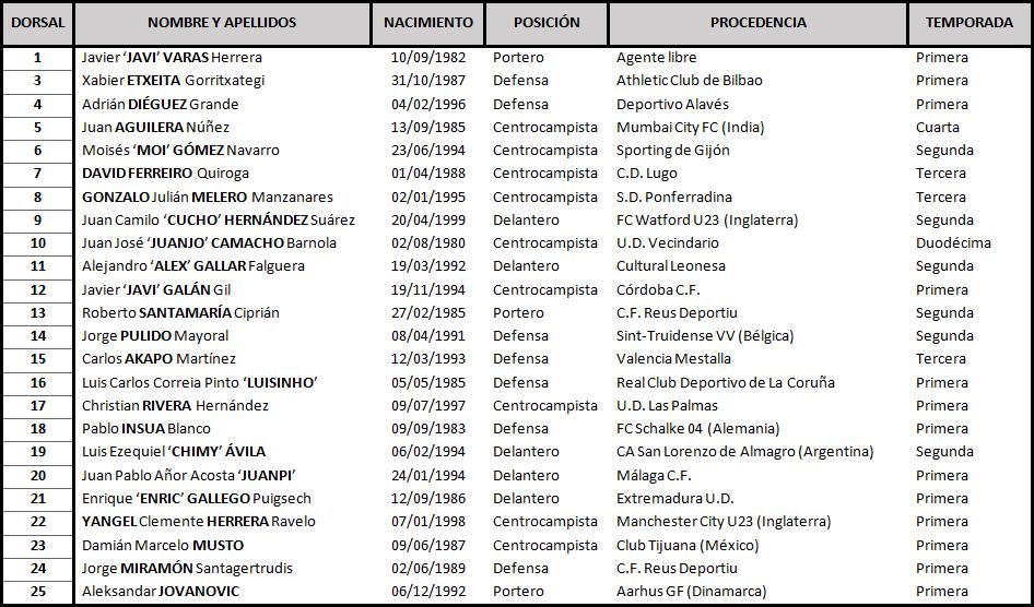 Clasificación de La Liga Santander 2018-2019 TABLA-Huesca-DEF