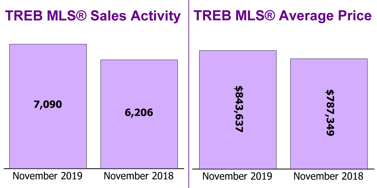 TREB Sales & Price - Nov 2019
