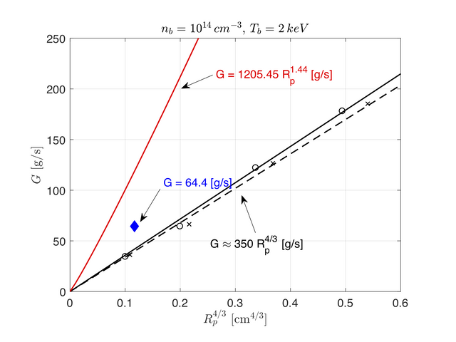 Reduction of ablation rate due to elastic scattering.  Predictions by Sergeev et al. $[3]$ (red line) are too high. The difference between our results (black lines) and those by Parks $[4]$ (blue diamond) shows significant sensitivity of the heat deposition to elastic scattering.